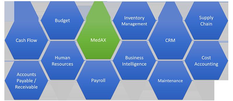 Microsoft Dynamics 365 + HIS = MedAX
